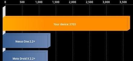 Galaxy-Tab-7-Plus-Benchmark